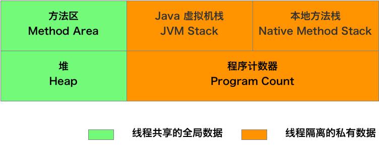 JVM的垃圾回收(二) -- JVM中的分代垃圾回收机制- 后端- 掘金